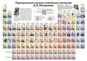 периодическая таблица иллюстрированная