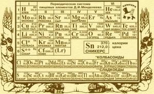 периодическая таблица пищевая