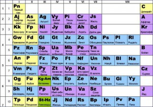 периодическая таблица албанского