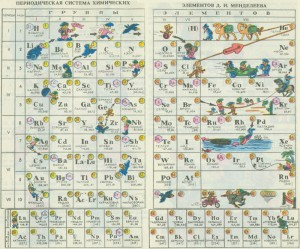 периодическая таблица с картинками